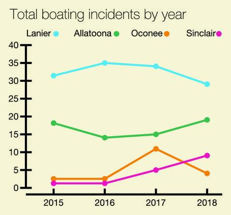lake_incident_chart-02.jpg